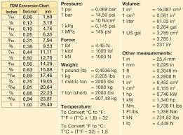Ft Lbs To Nm Conversion Chart Key To Measurements