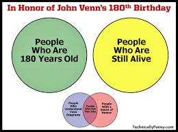 Birthday Venn Diagram