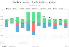 Cash Flow Forecast Chart Cashflow Forecast Chart Calxa