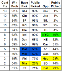 Money Pool Chart Nfl Confidence Pool Strategy How To Win