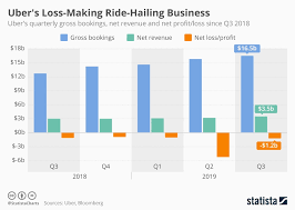 Chart Ubers Loss Making Ride Hailing Business Statista