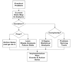 Toyota Process Flow Chart How To Create A Workflow Diagram Sinnaps Cloud Project