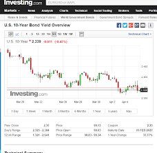 10 Yr Treasury Yields Trending Down Over Past 2 Weeks