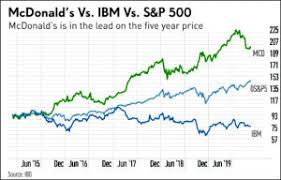 Top Dividend Stocks Higher Yield Vs Stronger Earnings