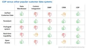 Crm Comparison Chart What Is A Customer Data Platform How Is It Different From A