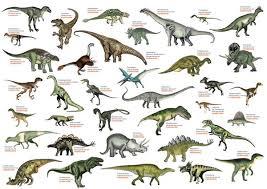 Dinosaurs Names A Z Us Wall Map Laminated Dinosaur