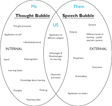 Template For A Speech Venn Diagram Of Thought And Speech Bubble Rationale On Pupil