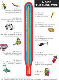 decibel level charts common noise level chart