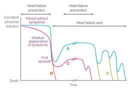 Heart Systolic And Diastolic Chart Heart Failure Basics The Heart Failure Policy Network