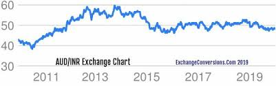 Aud To Inr Chart Aud To Inr Charts Today 6 Months 5 Years 10 Years And 20