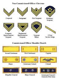 Army Ranks Chart Pin By Anthony Peruzzo On Godstown Military Ranks Army