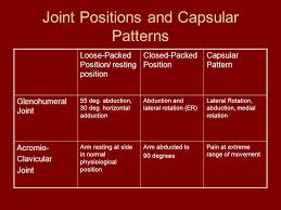 Capsular Pattern Amazing Exercise Interventions For The Shoulder Girdle Ppt Video Online