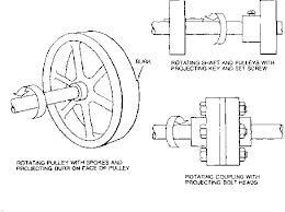 mechanical equipments list chapter 1 basics of machine safeguarding