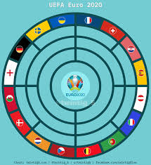 Jun 15, 2021 · uefa euro 2021 france vs. Oc Radial Bracket Euro 2020 Knockout Phase R16 Fixed Version Soccer
