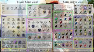 Ark Chart Kibble Taming New Kibble Taming Chart General Discussion