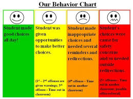 Behavior Chart The Meanings Of The Chosen Colors Are As