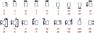 Aksara Khmer Wikipedia Bahasa Indonesia Ensiklopedia Bebas