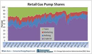 Gas Price Breakdown Chart Gas Price Breakdown In Charts What Makes Up The Cost Of
