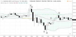 Nq Chart Day Trading Against The Opening Range Breakout Nq Gff