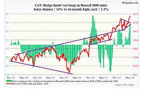 free cot charts cot report russell 2000 index off and running see it market