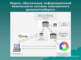 Презентация на тему ИНФОРМАЦИОННАЯ ЗАЩИТА СИСТЕМЫ ЭЛЕКТРОННОГО  9 Модель обеспечение информационной безопасности системы электронного документооборота