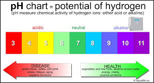 Acid Alkaline Water Chart Ph Orp Antioxidant Ionized Water Aqualife
