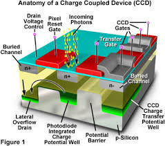 charge coupled devices ccd electronic circuits and diagram ccd diagram