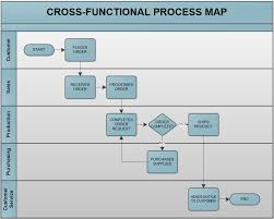 Business Analyst Five Really Good Reasons To Map Business Processes