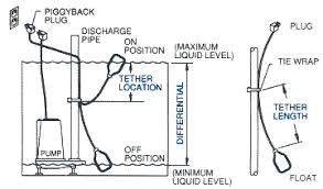 zoeller submersible pumps Septic Tank Float Switch Wiring Diagram image showing how a float switch operates Septic Electrical Box