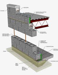 Cmu Construction Details And Technical Resources Rcp Block