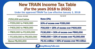 2019 Train Tax Tables And Bir Income Tax Rates