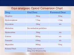 Decoding Opioids Indications For Best Practice Ppt Download