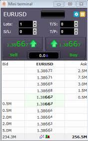 Forex Depth Chart Fx Blue Labs Depth Of Market