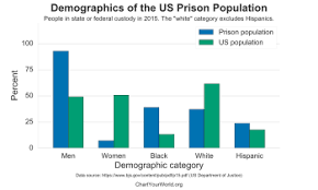the 2016 us prison potion by race ethnicity and gender does not include jails