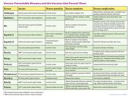 Contraindications To Vaccines Chart Immunization Schedule Forest Lane Pediatrics Llp