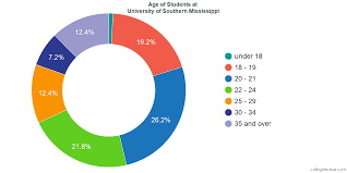 University Of Southern Mississippi Diversity Racial