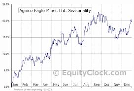 Agnico Eagle Mines Ltd Nyse Aem Seasonal Chart Equity Clock