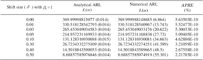 Pdf Analytical And Numerical Solutions Of Average Run