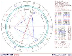Astrocartography Chart Celebrity Horoscopes Birth Dates Of Famous People