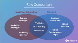 Roles Of A Sales And Marketing Manager The Difference Between Marketing Automation Solutions And