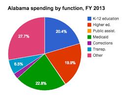 alabama state budget and finances
