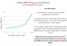 Best Jobs For Mba Best Jobs For Mba Graduates Elegant Best Jobs For Mba Graduates With