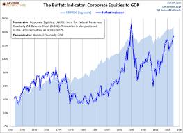 Buffett Indicator Chart The Warren Buffett Indicator Explained Business Insider