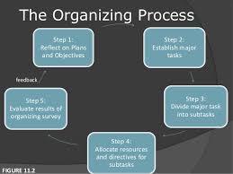 Fundamentals Of Organizing Principles Of Management