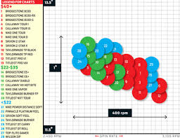 Golf Ball Driver Spin Rates Chart How Much Will A Ball Reduce Spin Wrx Club Techs Golfwrx
