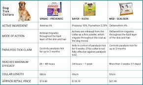 Flea Tick Prevention Comparison Chart Flea Tick Heartworm Treatments For Dogs Horse Dewormers