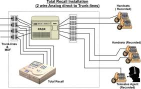 total recall manual 3 installing total recall in the example above total recall is patched directly to analog trunk lines all call activity incoming and outgoing will be recorded