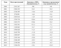 Состояние преступности в России i базовый метод позволяет сделать вывод о том на сколько процентов выросла или сократилась преступность за весь анализируемый период