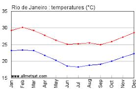 Rio De Janeiro Climate Chart Rio De Janeiro Rio De Janeiro Brazil Annual Climate With