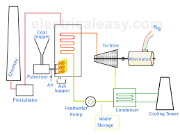 basic layout and working of a thermal power plant electricaleasy com power plant line diagram layout of thermal power station plant